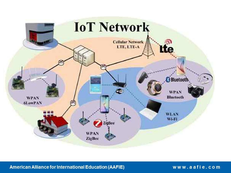 Introduction To Iot Aafie Global Course Hub